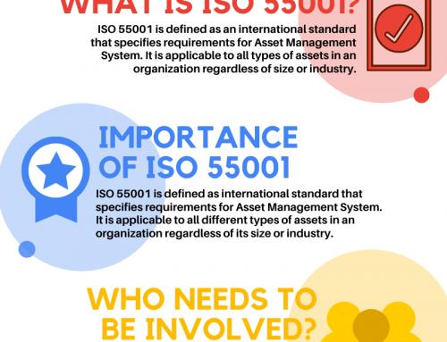 ISO 55001 ASSET MANAGEMENT SYSTEM
